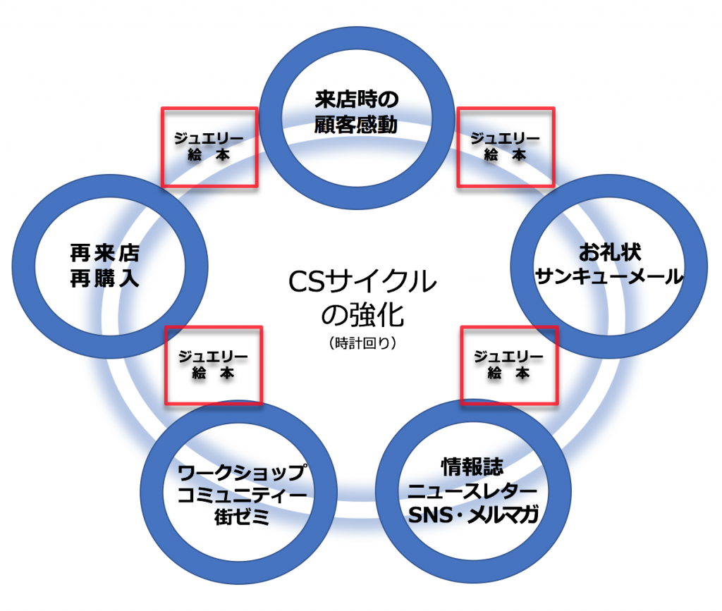 絵本活用チャート